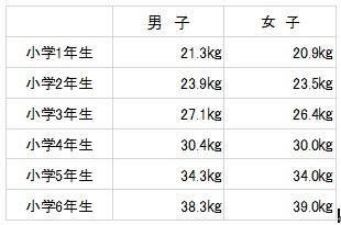 小学生の平均体重